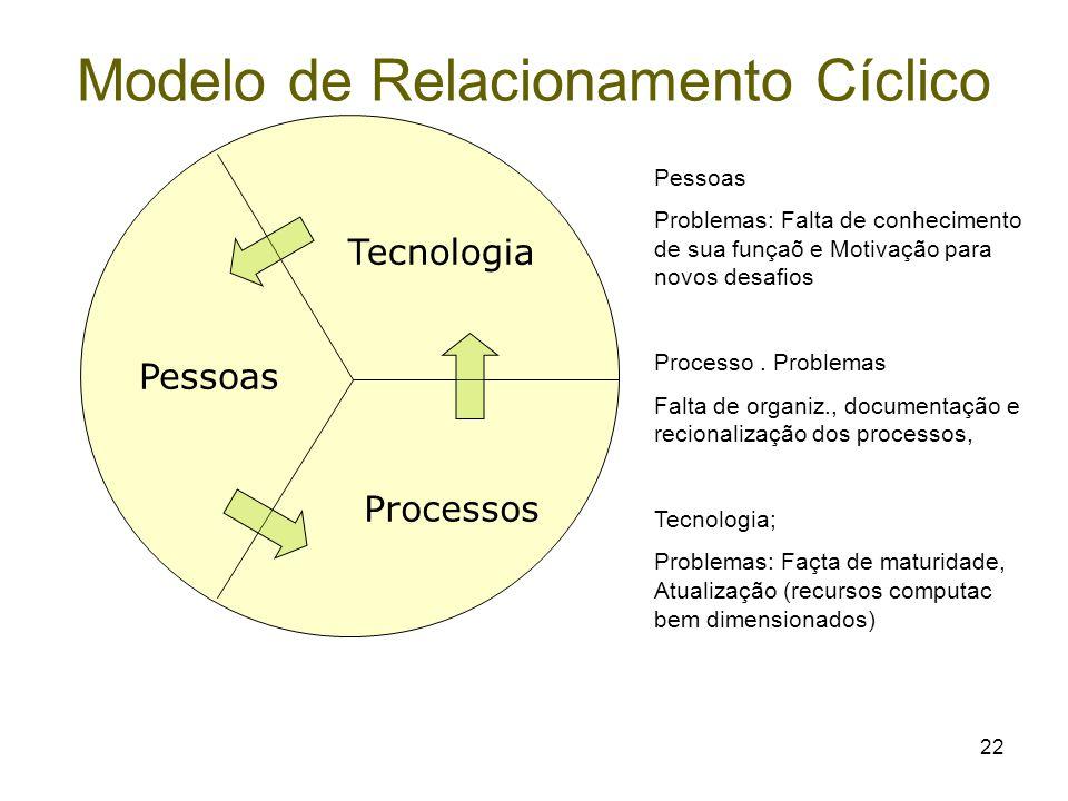22 Modelo de Relacionamento Cíclico Pessoas Tecnologia Processos Pessoas Problemas: Falta de conhecimento de sua funçaõ e Motivação para novos desafio