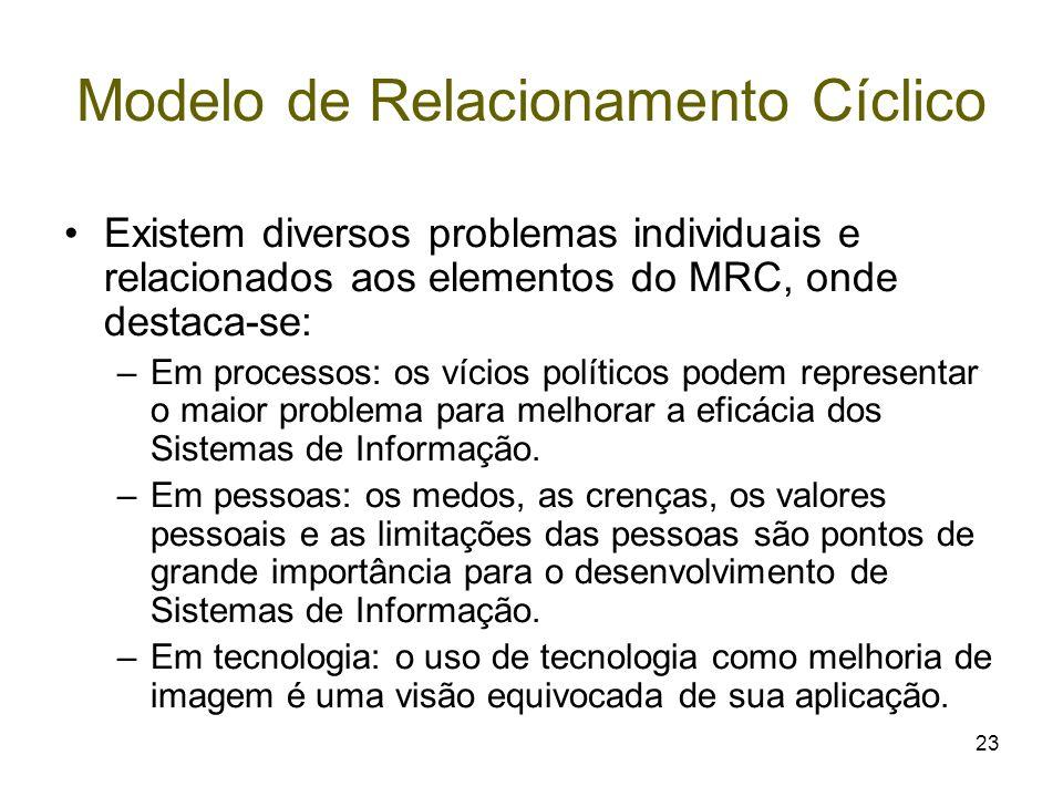 23 Modelo de Relacionamento Cíclico Existem diversos problemas individuais e relacionados aos elementos do MRC, onde destaca-se: –Em processos: os víc