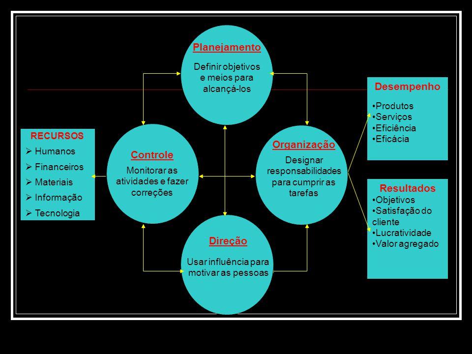 Desempenho Produtos Serviços Eficiência Eficácia Resultados Objetivos Satisfação do cliente Lucratividade Valor agregado Organização Designar responsabilidades para cumprir as tarefas Direção Usar influência para motivar as pessoas Planejamento Definir objetivos e meios para alcançá-los Controle Monitorar as atividades e fazer correções RECURSOS  Humanos  Financeiros  Materiais  Informação  Tecnologia