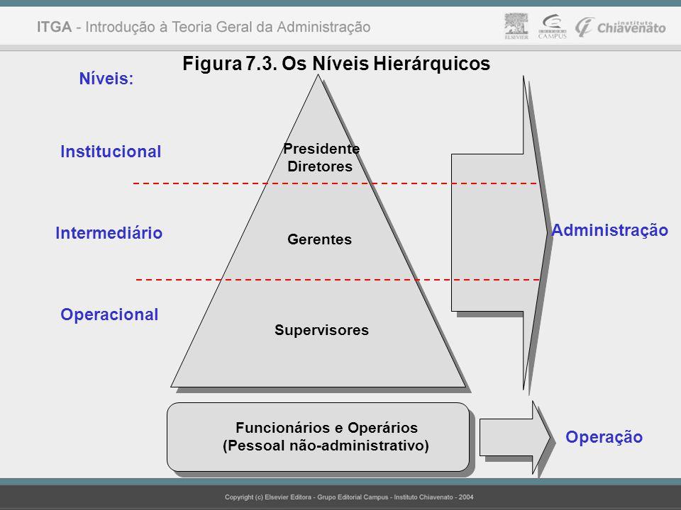 Figura 7.3. Os Níveis Hierárquicos Níveis: Institucional Intermediário Operacional Presidente Diretores Gerentes Supervisores Administração Operação F