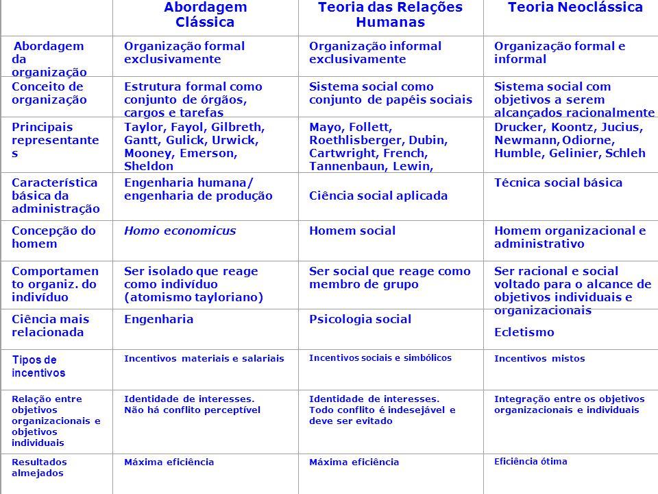 Abordagem Clássica Teoria das Relações Humanas Teoria Neoclássica Abordagem da organização Organização formal exclusivamente Organização informal excl