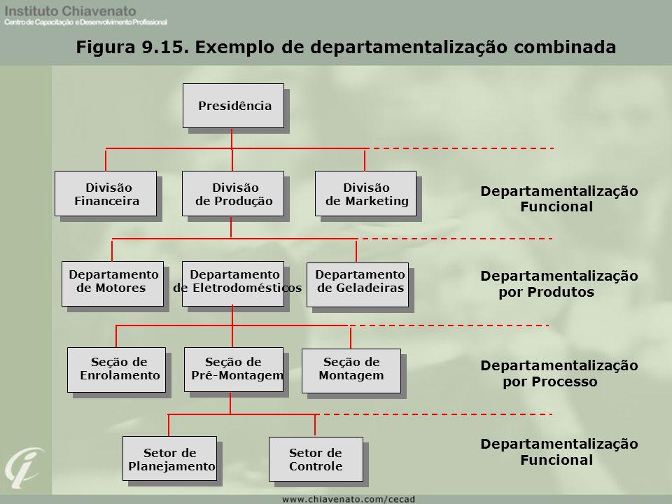 Figura 9.15. Exemplo de departamentalização combinada Departamentalização Funcional Departamentalização por Produtos Departamentalização por Processo