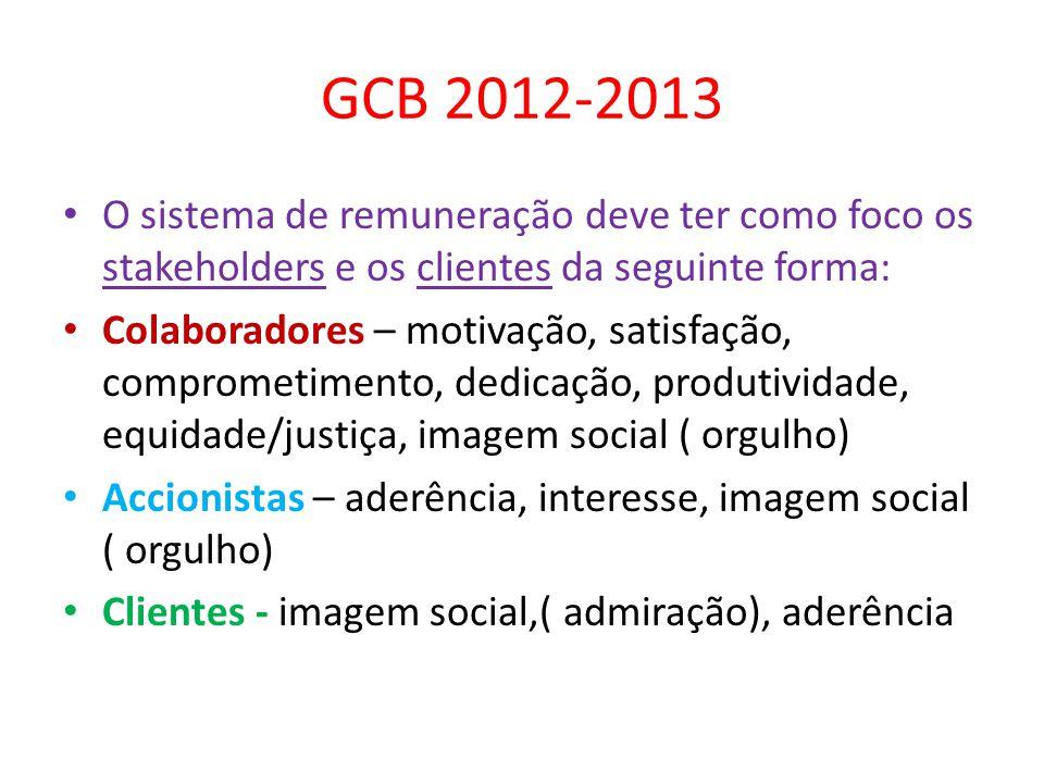 GCB 2012-2013 O sistema de remuneração deve ter como foco os stakeholders e os clientes da seguinte forma: Colaboradores – motivação, satisfação, comprometimento, dedicação, produtividade, equidade/justiça, imagem social ( orgulho) Accionistas – aderência, interesse, imagem social ( orgulho) Clientes - imagem social,( admiração), aderência