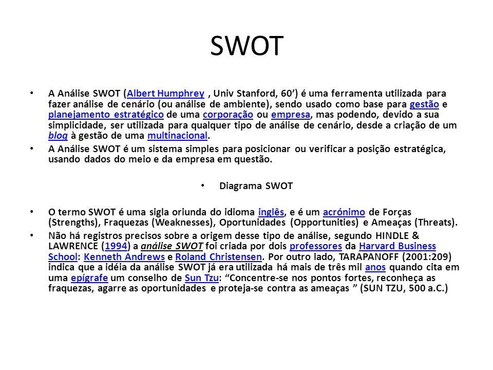 SWOT A Análise SWOT (Albert Humphrey, Univ Stanford, 60') é uma ferramenta utilizada para fazer análise de cenário (ou análise de ambiente), sendo usado como base para gestão e planejamento estratégico de uma corporação ou empresa, mas podendo, devido a sua simplicidade, ser utilizada para qualquer tipo de análise de cenário, desde a criação de um blog à gestão de uma multinacional.Albert Humphreygestão planejamento estratégicocorporaçãoempresa blogmultinacional A Análise SWOT é um sistema simples para posicionar ou verificar a posição estratégica, usando dados do meio e da empresa em questão.