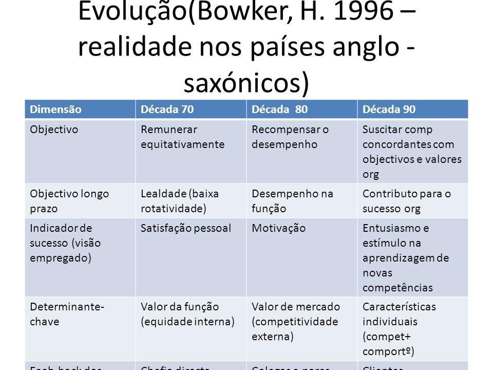Evolução(Bowker, H.