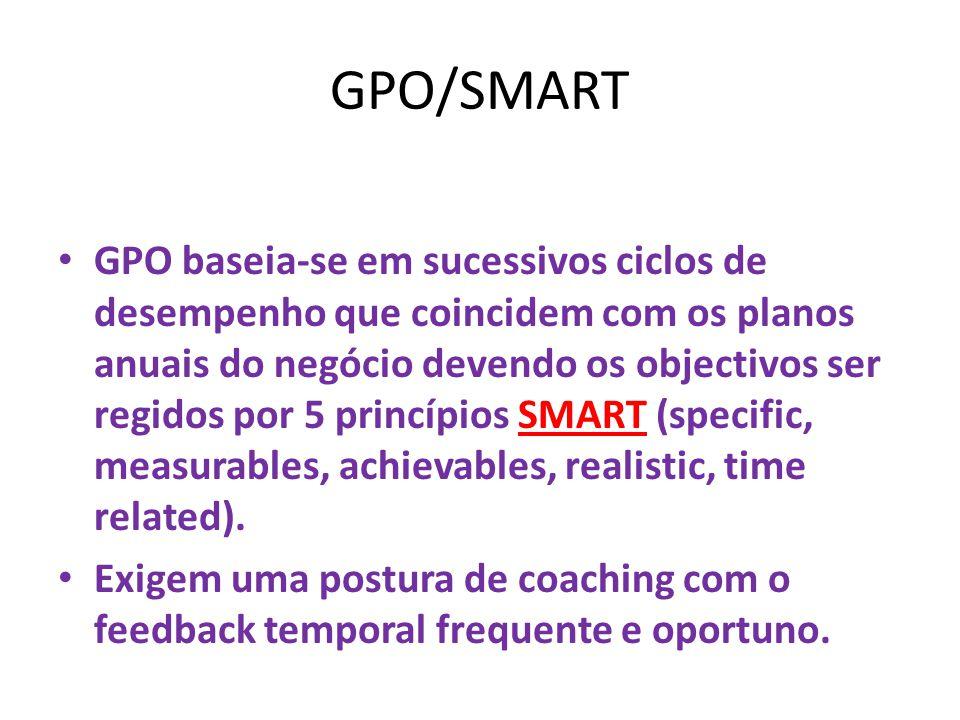 GPO/SMART GPO baseia-se em sucessivos ciclos de desempenho que coincidem com os planos anuais do negócio devendo os objectivos ser regidos por 5 princípios SMART (specific, measurables, achievables, realistic, time related).