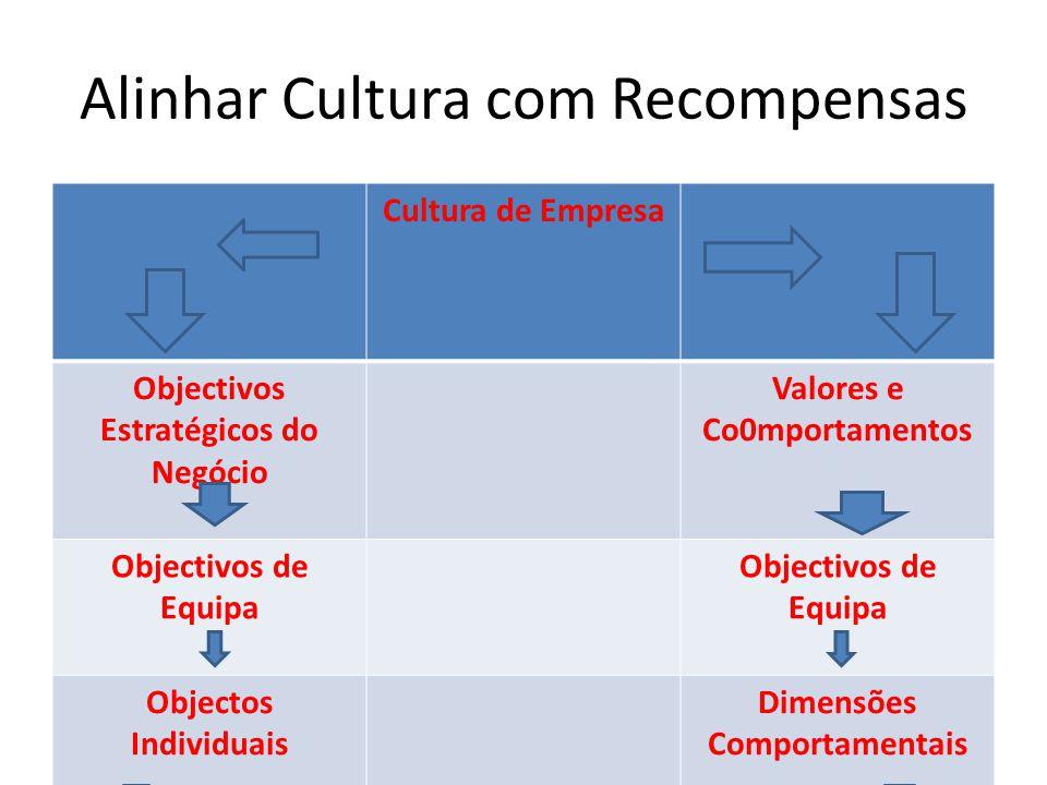 Alinhar Cultura com Recompensas Cultura de Empresa Objectivos Estratégicos do Negócio Valores e Co0mportamentos Objectivos de Equipa Objectos Individuais Dimensões Comportamentais Sistemas de Recompensas