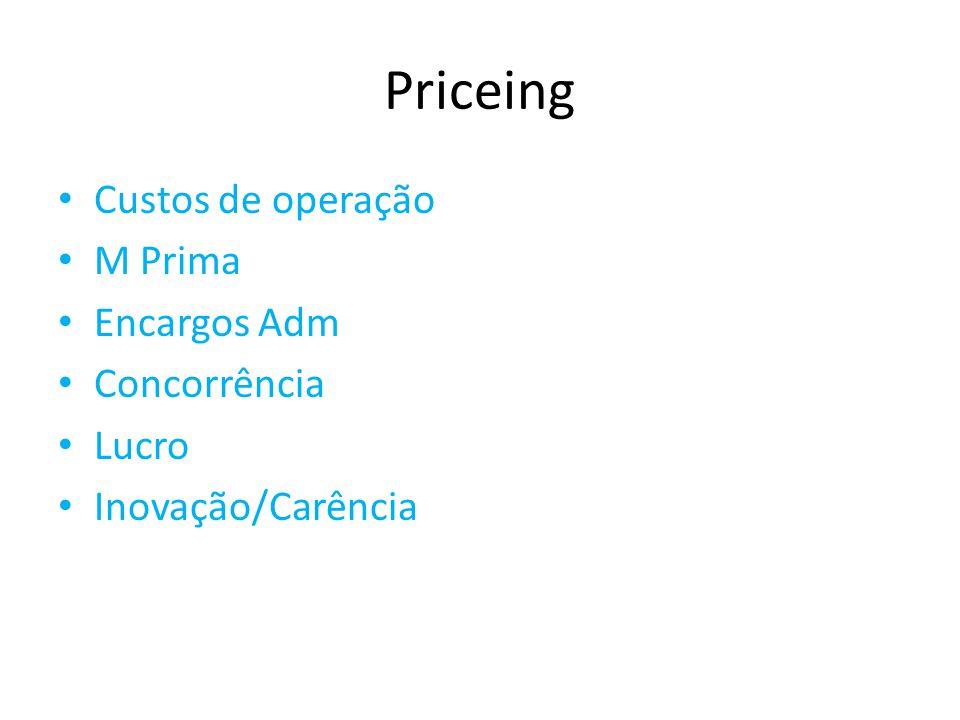 Priceing Custos de operação M Prima Encargos Adm Concorrência Lucro Inovação/Carência