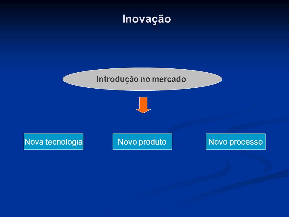Inovação Introdução no mercado Nova tecnologiaNovo produtoNovo processo