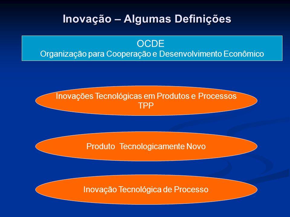 Inovação – Algumas Definições OCDE Organização para Cooperação e Desenvolvimento Econômico Inovações Tecnológicas em Produtos e Processos TPP Produto