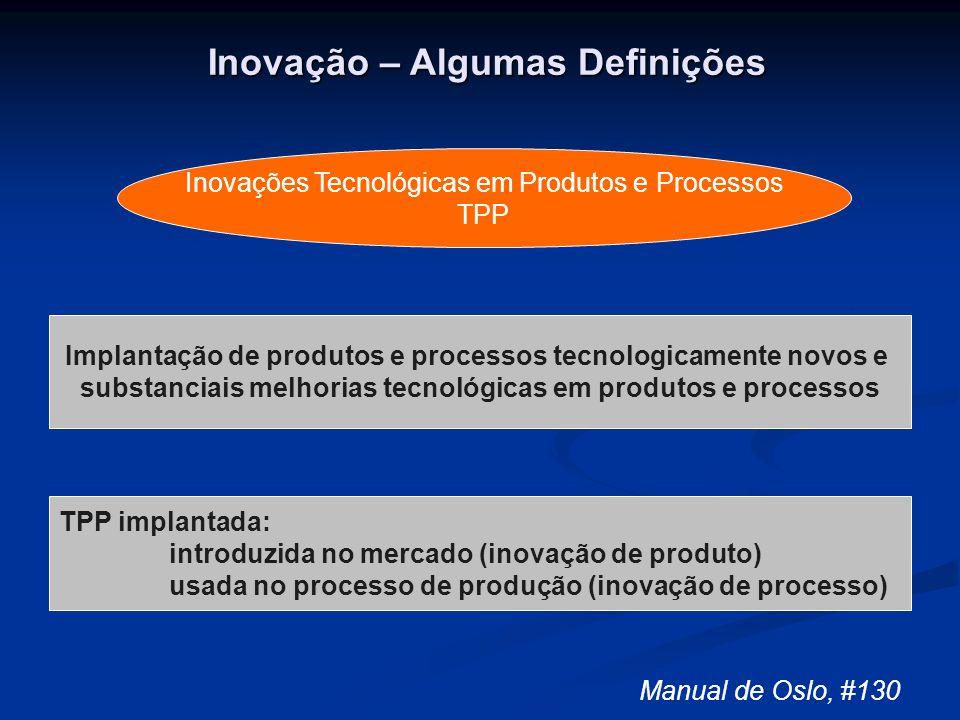 Inovação – Algumas Definições Inovações Tecnológicas em Produtos e Processos TPP Implantação de produtos e processos tecnologicamente novos e substanc