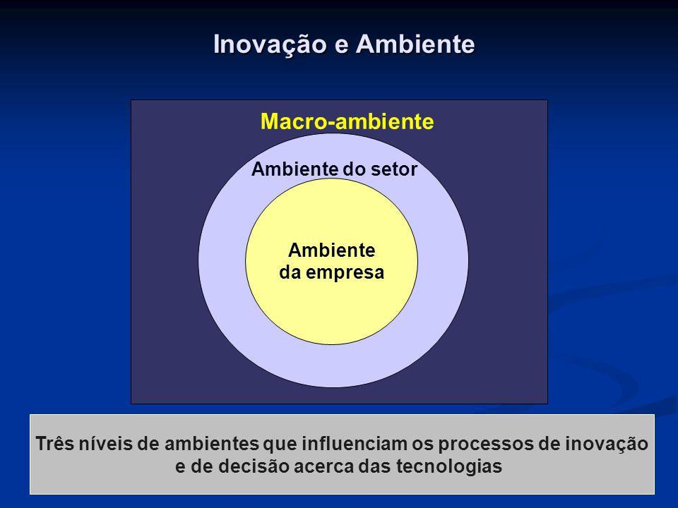 Inovação e Ambiente Ambiente da empresa Ambiente do setor Macro-ambiente Três níveis de ambientes que influenciam os processos de inovação e de decisã