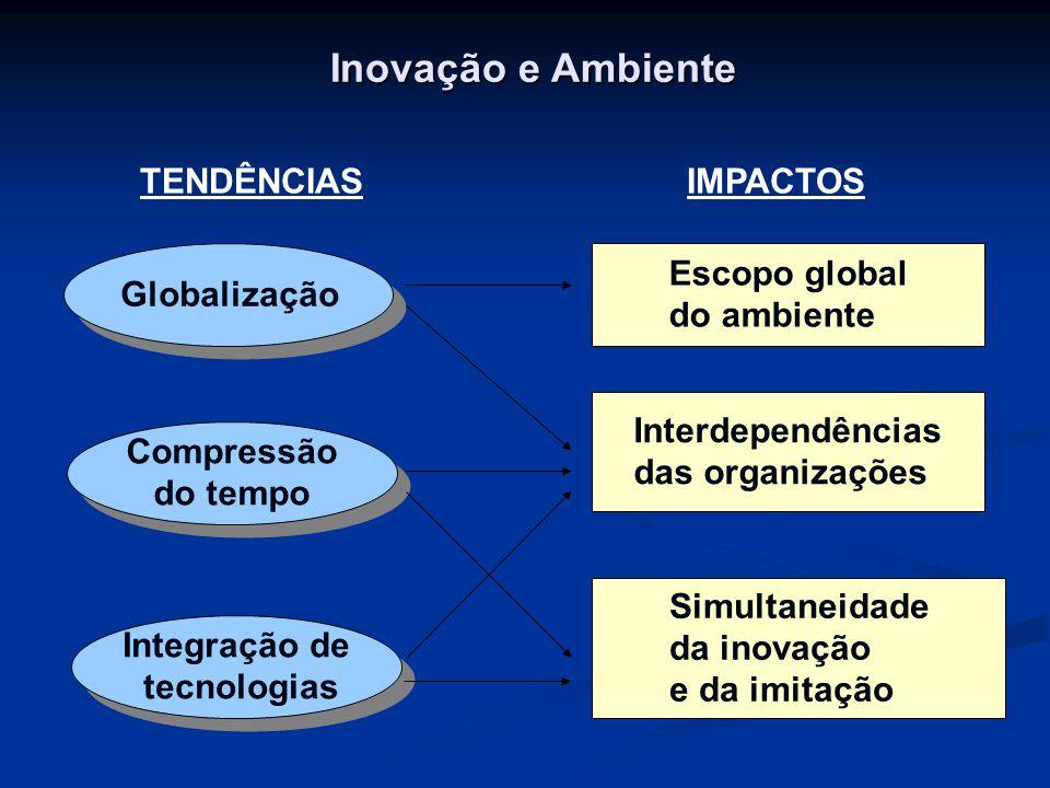 Inovação e Ambiente Globalização Compressão do tempo Integração de tecnologias TENDÊNCIASIMPACTOS Escopo global do ambiente Interdependências das orga