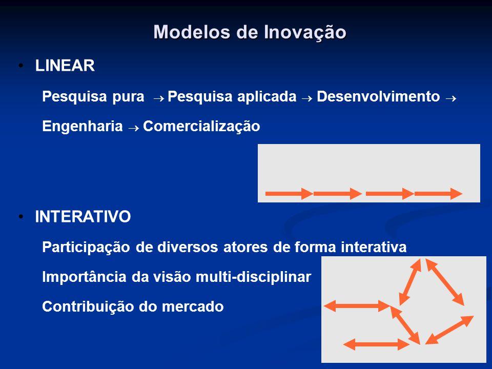 Modelos de Inovação LINEAR Pesquisa pura  Pesquisa aplicada  Desenvolvimento  Engenharia  Comercialização INTERATIVO Participação de diversos ato