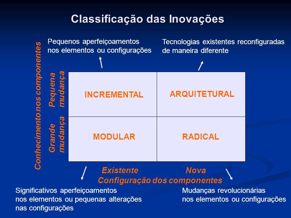 Classificação das Inovações INCREMENTAL ARQUITETURAL RADICALMODULAR Configuração dos componentes Conhecimento nos componentes ExistenteNova Pequena mu