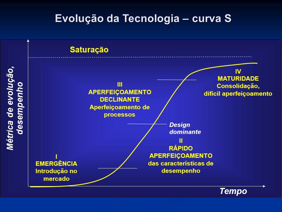 Tempo Métrica de evolução, desempenho Saturação I EMERGÊNCIA Introdução no mercado II RÁPIDO APERFEIÇOAMENTO das características de desempenho III APE