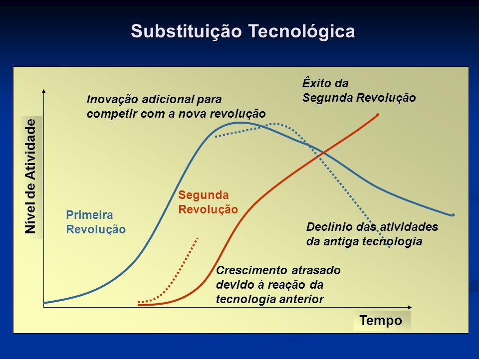 Substituição Tecnológica Tempo Nível de Atividade Primeira Revolução Segunda Revolução Crescimento atrasado devido à reação da tecnologia anterior Ino