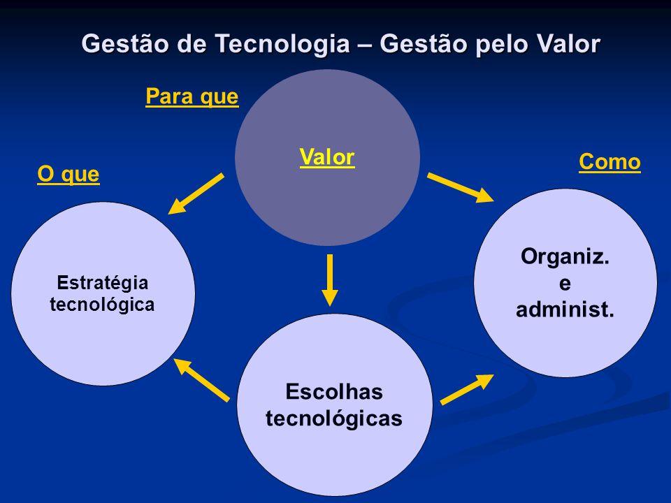 Estratégia tecnológica Escolhas tecnológicas Organiz. e administ. Valor O que Para que Como Gestão de Tecnologia – Gestão pelo Valor