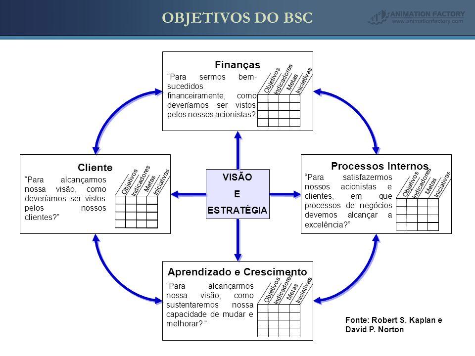 VISÃO E ESTRATÉGIA Fonte: Robert S.Kaplan e David P.