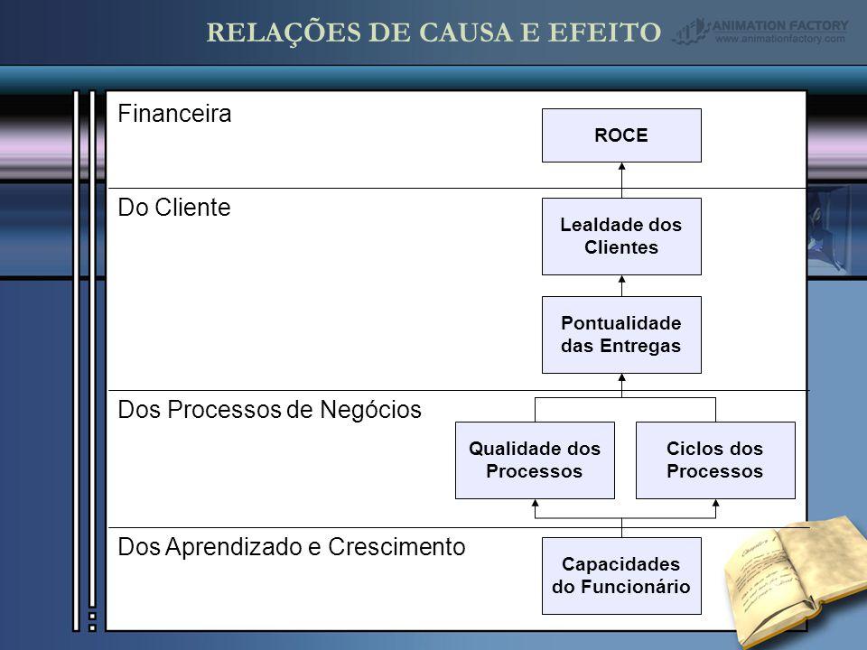 Financeira Do Cliente Dos Processos de Negócios Dos Aprendizado e Crescimento ROCE Lealdade dos Clientes Pontualidade das Entregas Qualidade dos Processos Ciclos dos Processos Capacidades do Funcionário