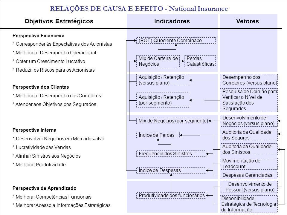 RELAÇÕES DE CAUSA E EFEITO - National Insurance Objetivos EstratégicosIndicadoresVetores Perspectiva Financeira * Corresponder às Expectativas dos Aci