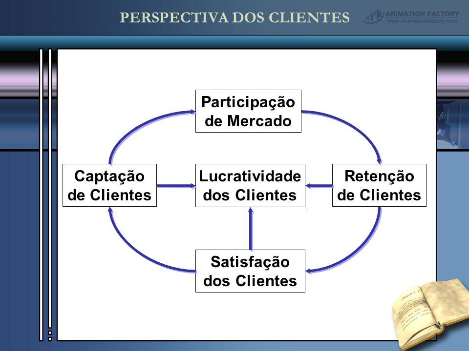 Participação de Mercado Retenção de Clientes Satisfação dos Clientes Captação de Clientes Lucratividade dos Clientes PERSPECTIVA DOS CLIENTES