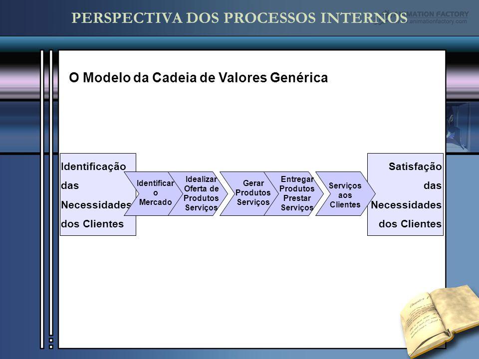 PERSPECTIVA DOS PROCESSOS INTERNOS Identificação das Necessidades dos Clientes Satisfação das Necessidades dos Clientes Identificar o Mercado Idealiza