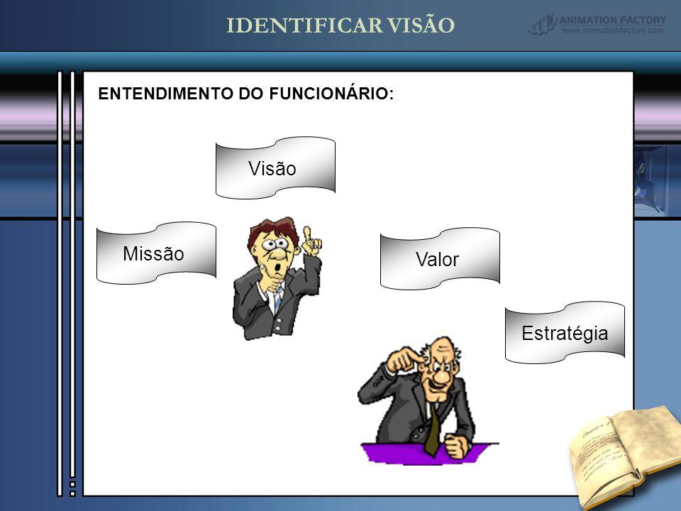 MissãoVisãoValorEstratégia ENTENDIMENTO DO FUNCIONÁRIO: IDENTIFICAR VISÃO
