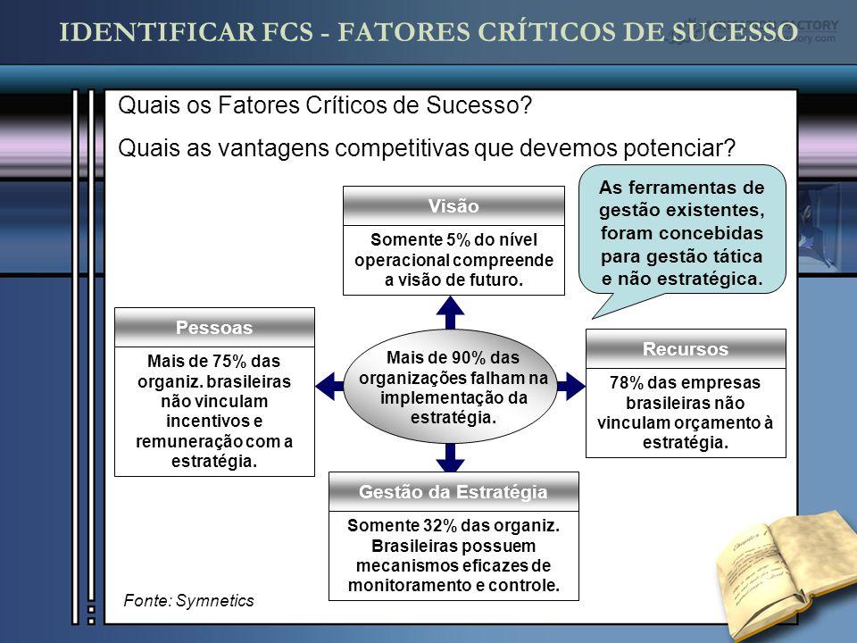 IDENTIFICAR FCS - FATORES CRÍTICOS DE SUCESSO Fonte: Symnetics As ferramentas de gestão existentes, foram concebidas para gestão tática e não estratégica.