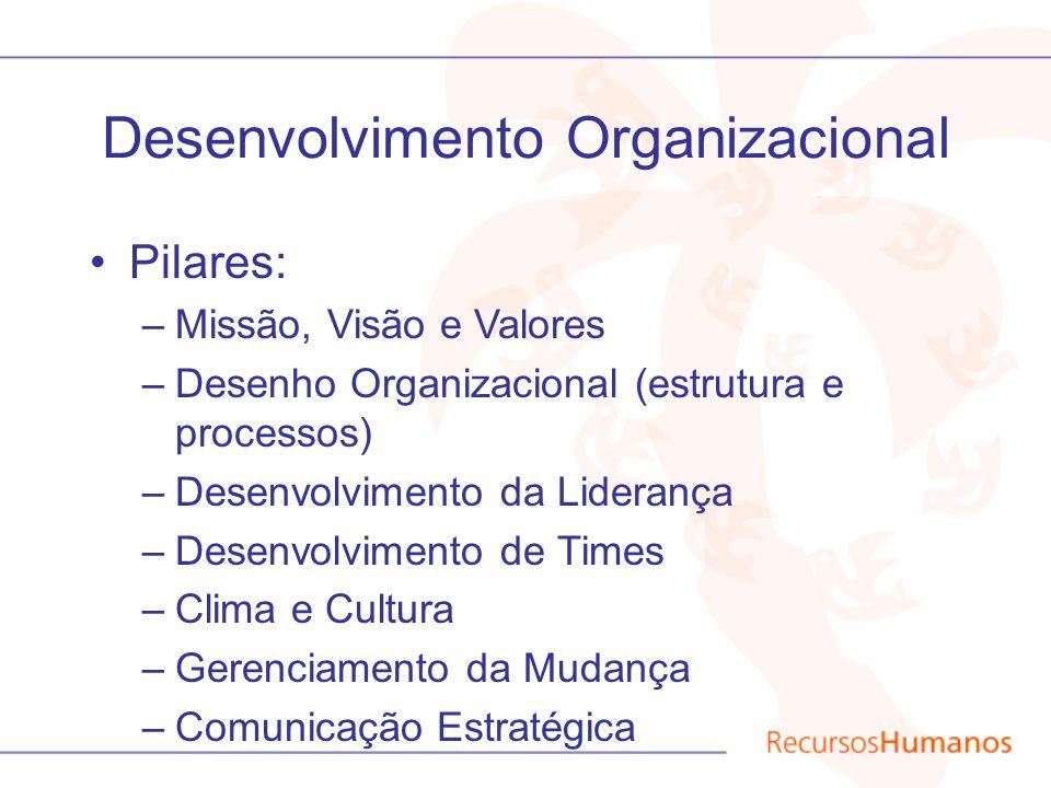 Missão, Visão e Valores Missão –Corporativa –Diz respeito ao nosso foco como empresa –Estratégia Mundial até 2010 –Baseada no conceito de Vitalidade Visão e Valores –Unilever Brasil –Reflete mudanças recentes na organização Código de Princípios de Negócio –Nosso padrão de conduta