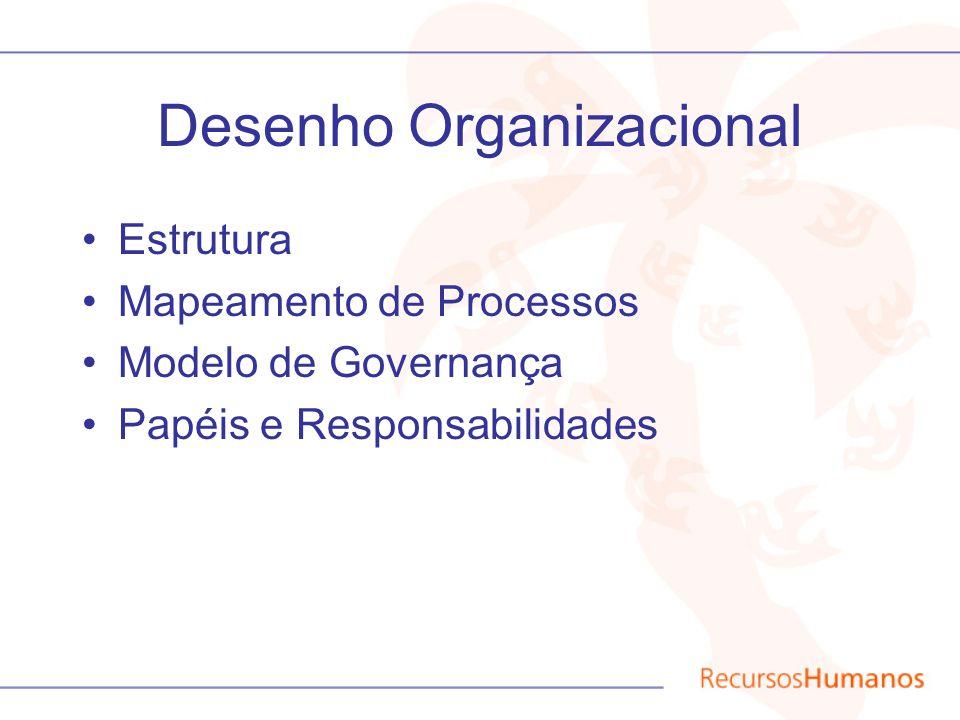 Desenho Organizacional Estrutura Mapeamento de Processos Modelo de Governança Papéis e Responsabilidades