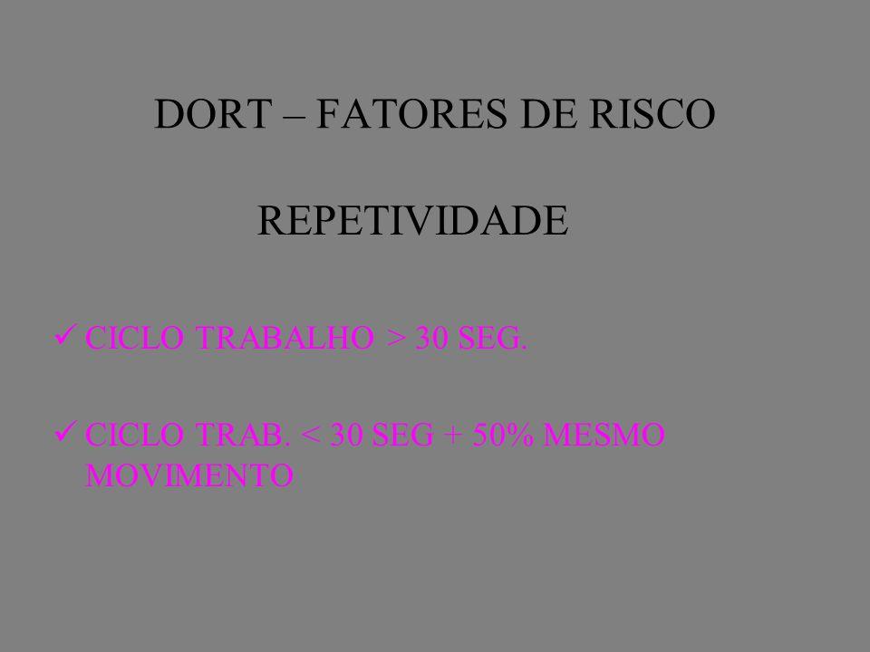 DORT – FATORES DE RISCO REPETIVIDADE CICLO TRABALHO > 30 SEG. CICLO TRAB. < 30 SEG + 50% MESMO MOVIMENTO