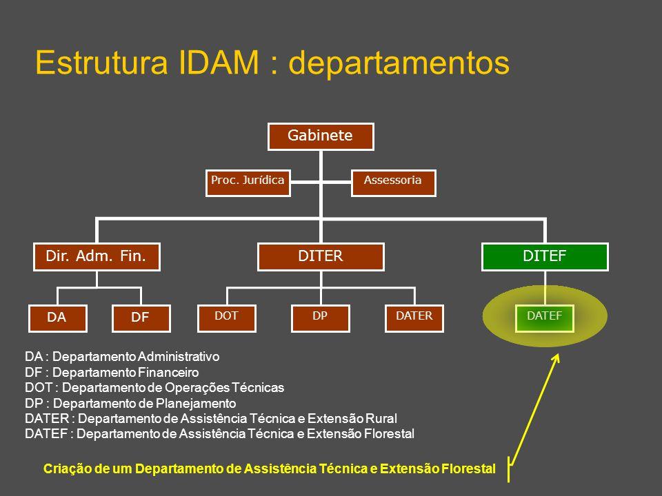 Dir. Adm. Fin.DITEF Gabinete Estrutura IDAM : departamentos DITER DPDATERDOT AssessoriaProc. Jur í dica DF DA DATEF DA : Departamento Administrativo D