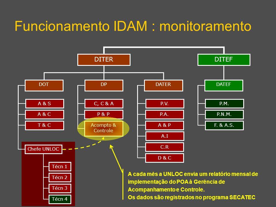 DITEF Funcionamento IDAM : monitoramento DITER DPDATERDOT DATEF A & S A & C T & C Chefe UNLOC C, C & A P & P Acompto & Controle P.V.
