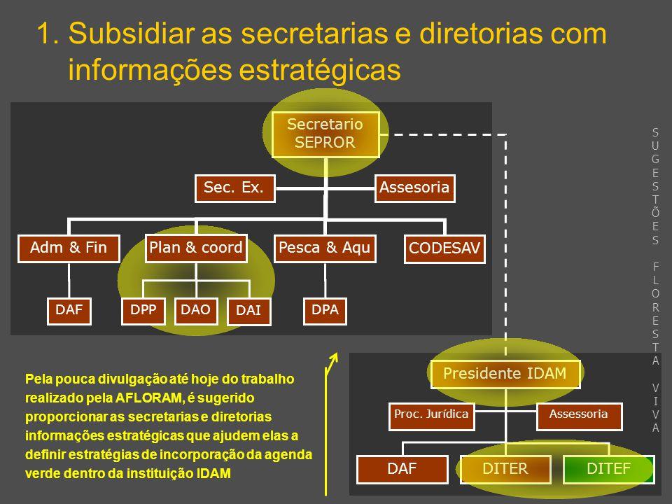 DAFDITEF Presidente IDAM 1. Subsidiar as secretarias e diretorias com informações estratégicas DITER AssessoriaProc. Jur í dica Pela pouca divulgação