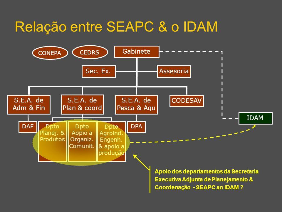 S.E.A. de Adm & Fin S.E.A. de Plan & coord S.E.A. de Pesca & Aqu Relação entre SEAPC & o IDAM Gabinete Dpto Aopio a Organiz. Comunit. DPADAFDpto Plane