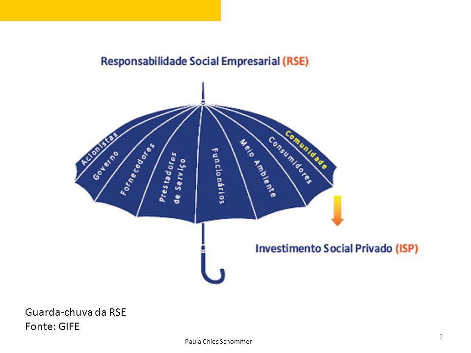 2 Guarda-chuva da RSE Fonte: GIFE Paula Chies Schommer