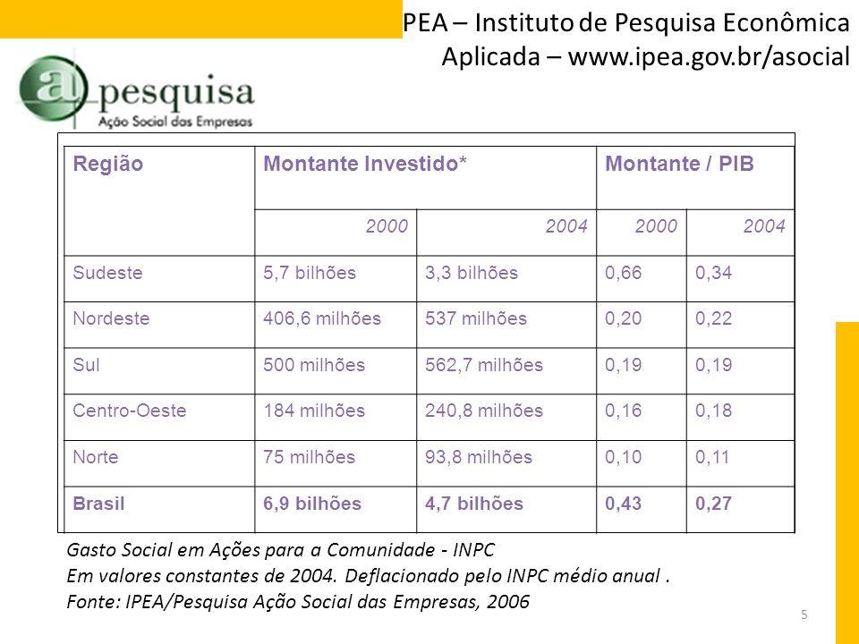 5 IPEA – Instituto de Pesquisa Econômica Aplicada – www.ipea.gov.br/asocial RegiãoMontante Investido*Montante / PIB 2000200420002004 Sudeste5,7 bilhõe