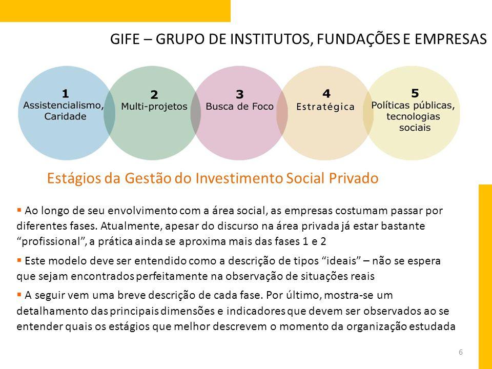 6 GIFE – GRUPO DE INSTITUTOS, FUNDAÇÕES E EMPRESAS Estágios da Gestão do Investimento Social Privado  Ao longo de seu envolvimento com a área social,