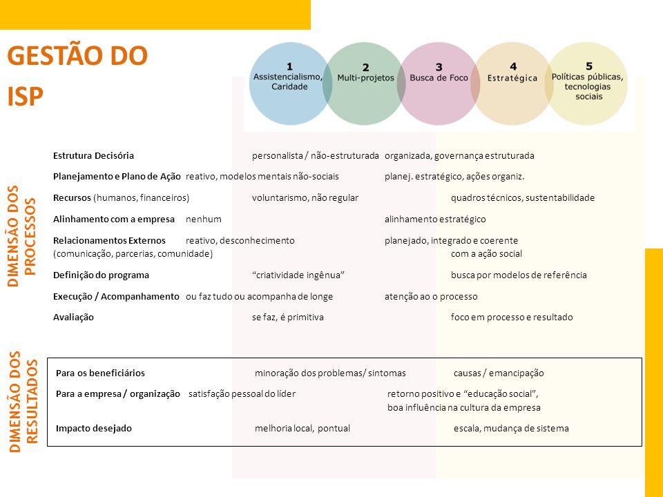Estrutura Decisóriapersonalista / não-estruturadaorganizada, governança estruturada Planejamento e Plano de Açãoreativo, modelos mentais não-sociaispl