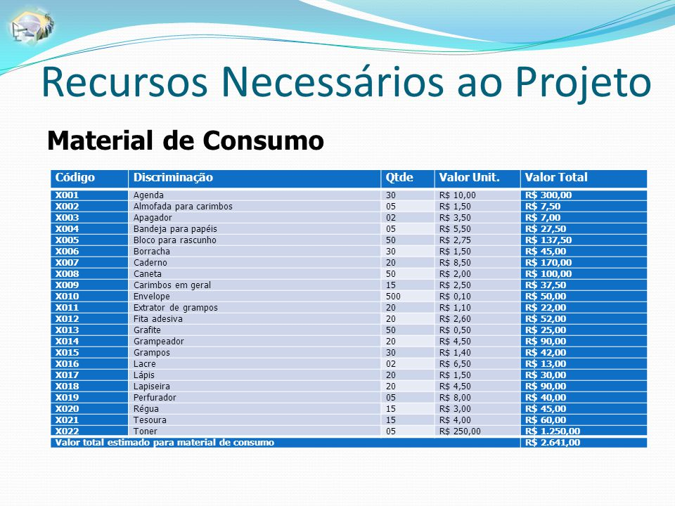 Recursos Necessários ao Projeto Material de Consumo CódigoDiscriminaçãoQtdeValor Unit.Valor Total X001Agenda30R$ 10,00R$ 300,00 X002Almofada para cari