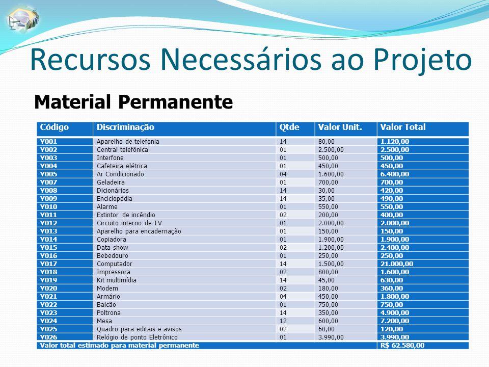 Recursos Necessários ao Projeto Material Permanente CódigoDiscriminaçãoQtdeValor Unit.Valor Total Y001Aparelho de telefonia1480,001.120,00 Y002Central