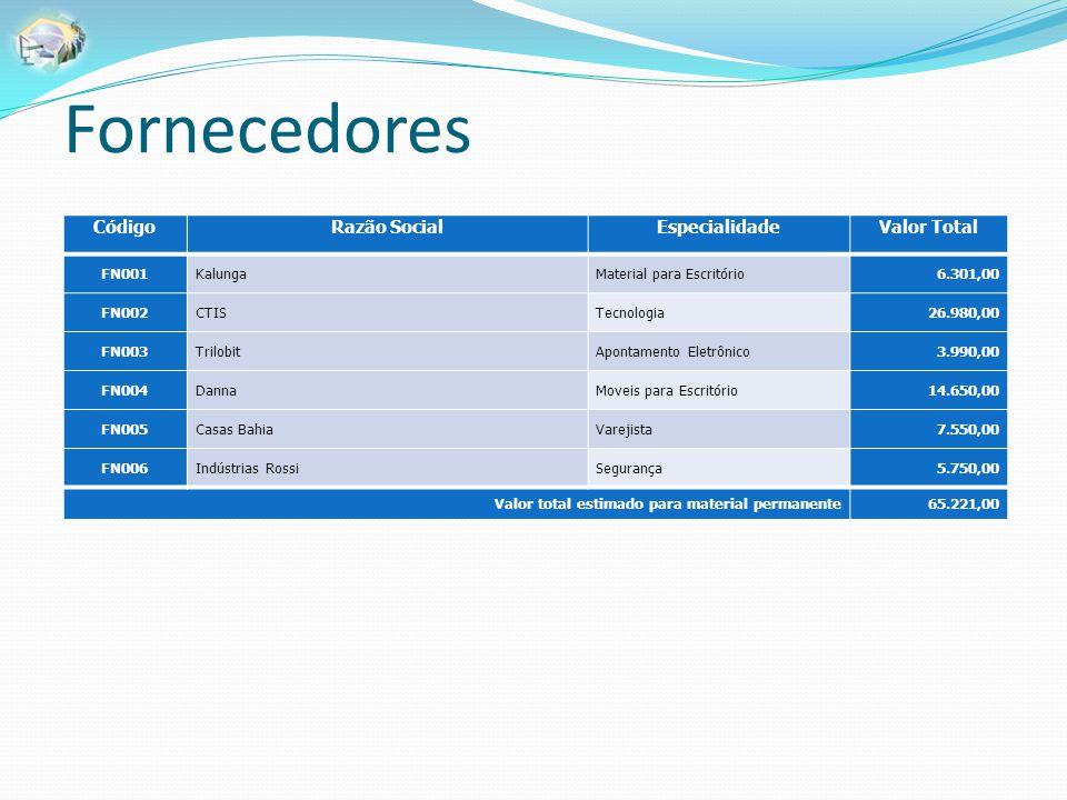 Fornecedores CódigoRazão SocialEspecialidadeValor Total FN001KalungaMaterial para Escritório6.301,00 FN002CTISTecnologia26.980,00 FN003TrilobitApontam