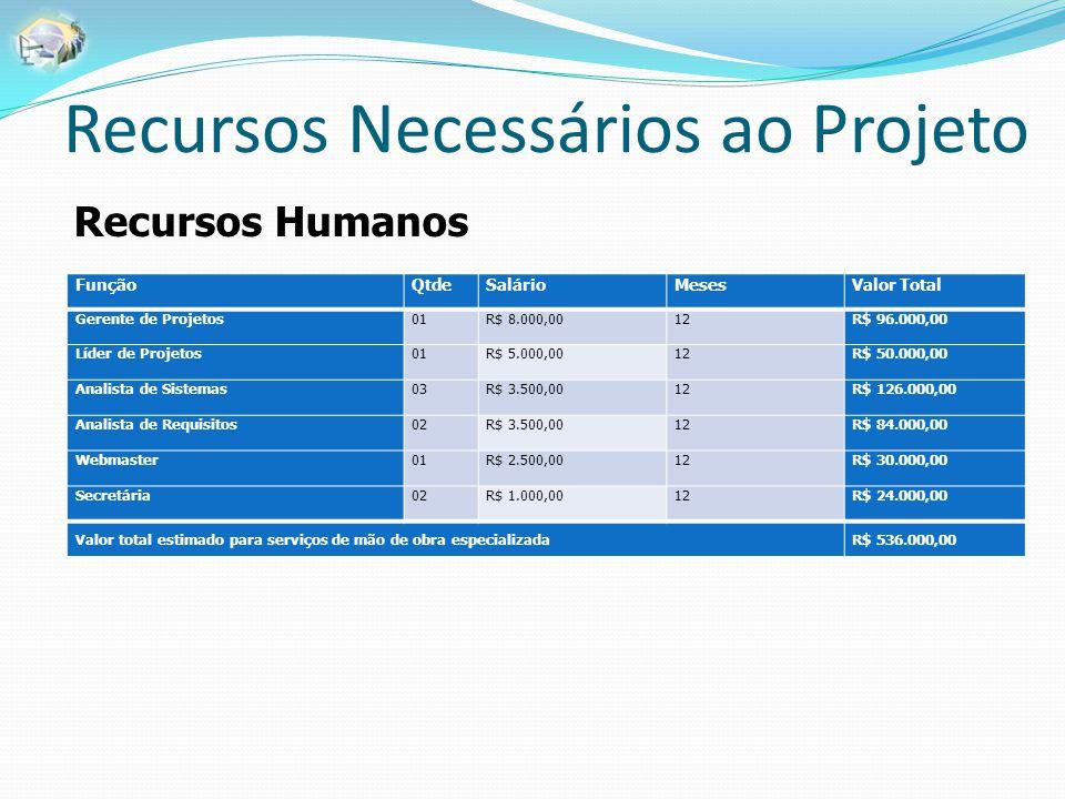 Recursos Necessários ao Projeto FunçãoQtdeSalárioMesesValor Total Gerente de Projetos01R$ 8.000,0012R$ 96.000,00 Líder de Projetos01R$ 5.000,0012R$ 50