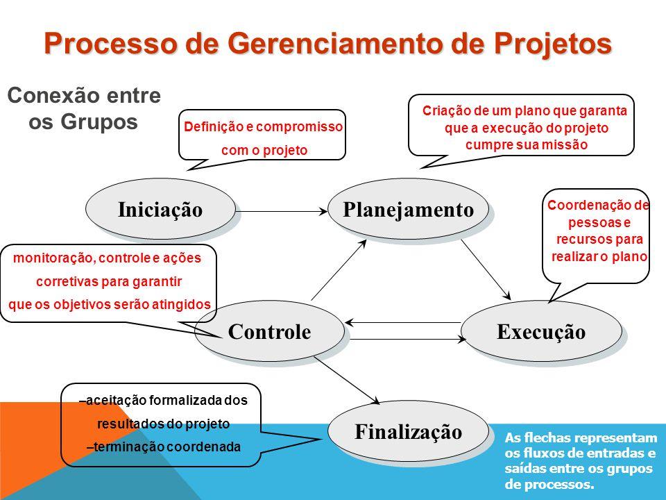 O gerente de projetos precisa ter habilidades diversas, que vão além do conhecimento técnico (de engenharia de software). O desenvolvimento destas hab
