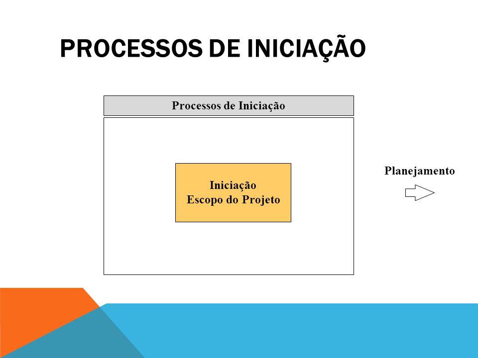 Iniciação Planejamento Controle Execução Finalização Definição e compromisso com o projeto Criação de um plano que garanta que a execução do projeto c