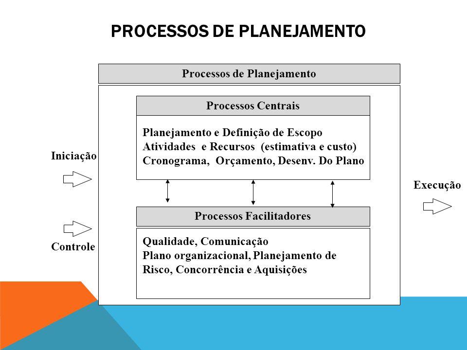 PROCESSOS DE INICIAÇÃO Processos de Iniciação Planejamento Iniciação Escopo do Projeto