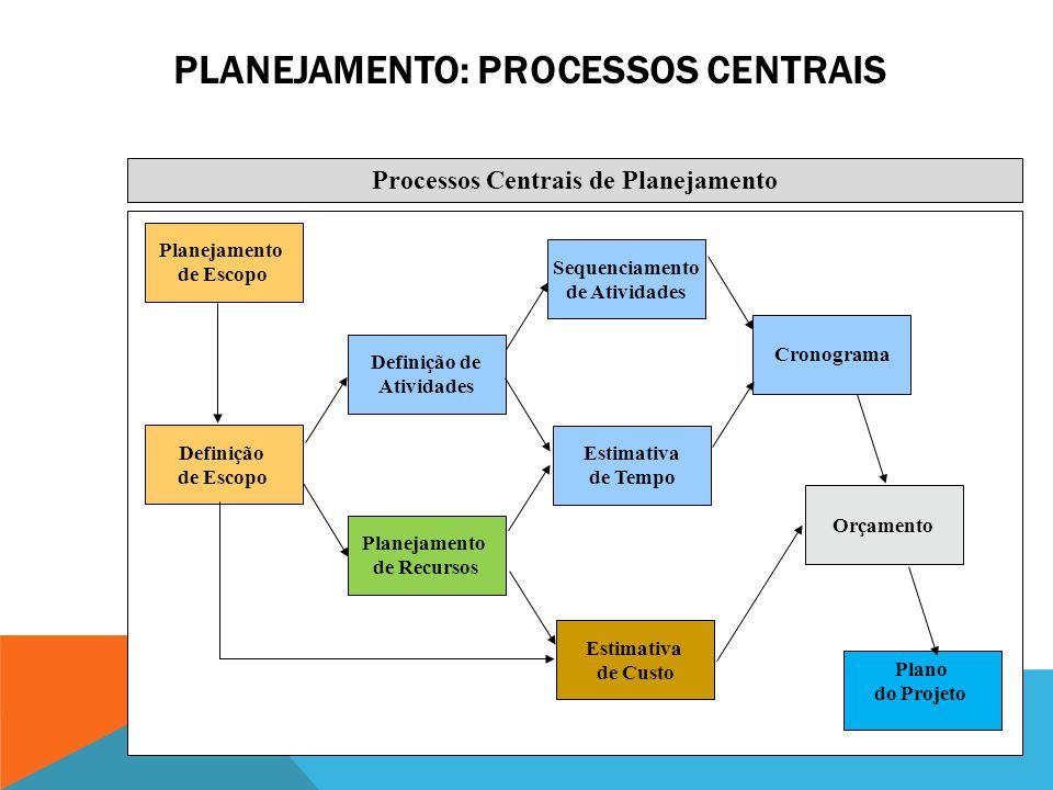 PROCESSOS DE PLANEJAMENTO Processos de Planejamento Iniciação Controle Execução Processos CentraisProcessos Facilitadores Planejamento e Definição de