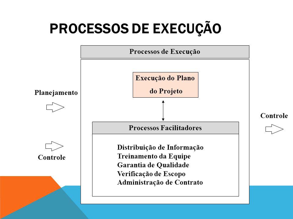 PLANEJAMENTO: PROCESSOS CENTRAIS Processos Centrais de Planejamento Planejamento de Escopo Definição de Atividades Planejamento de Recursos Sequenciam