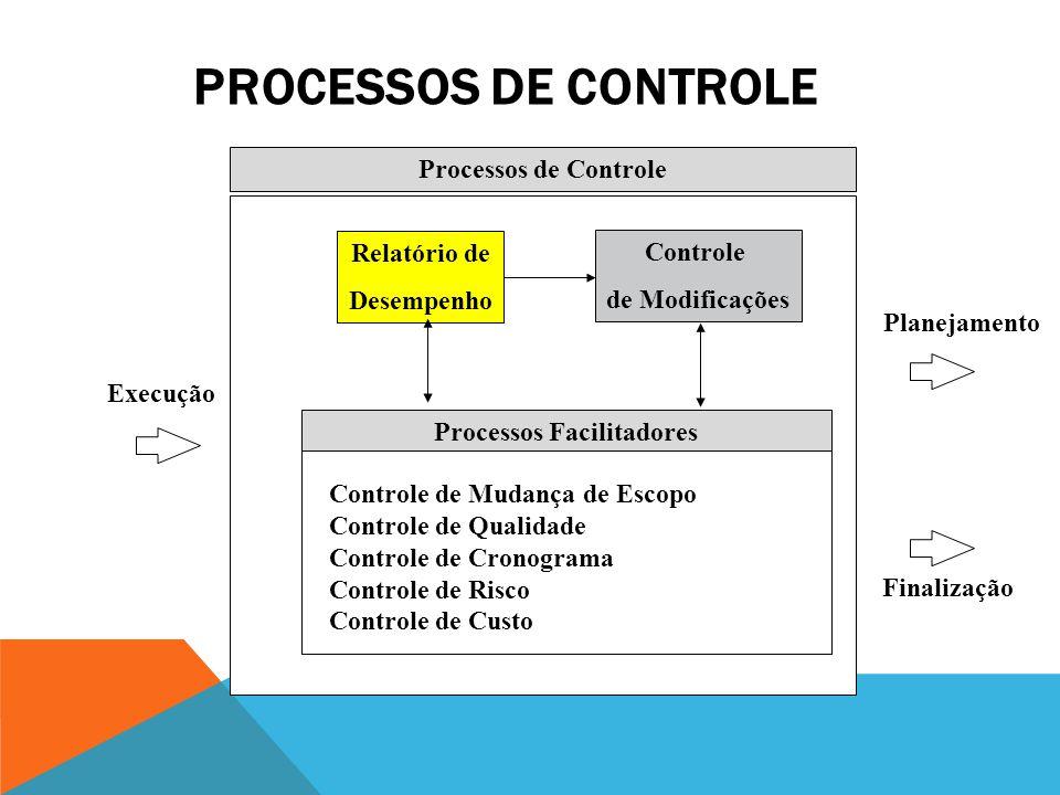PROCESSOS DE EXECUÇÃO Planejamento Controle Processos de Execução Processos Facilitadores Execução do Plano do Projeto Distribuição de Informação Trei
